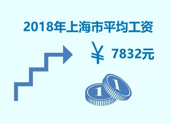 2018年上海平均工资是多少?官方数据,上海政府发布