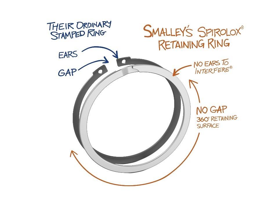 扁丝卡簧,Spirolox扣环,螺旋卡环,替代Spirolox,替换Smalley 替代品
